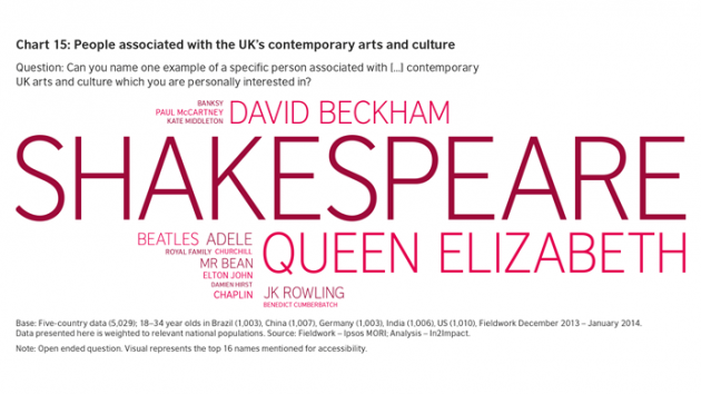 the year of shakespeare lives brit it  people associated the uk contemporary arts and culture